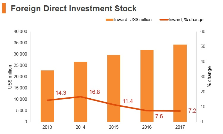 Graph: Turkmenistan FDI stock