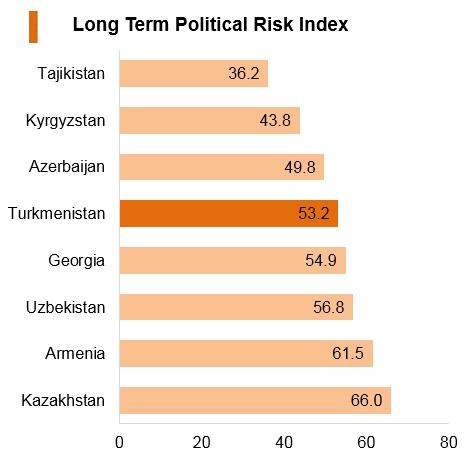Graph: Turkmenistan long term political risk index