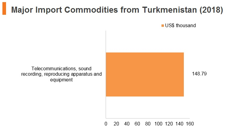 Graph: Major import commodities from Turkmenistan (2018)