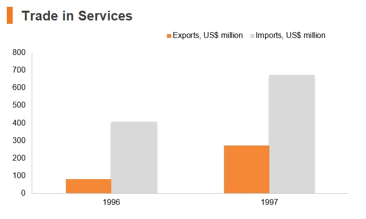 Graph: Turkmenistan trade in services