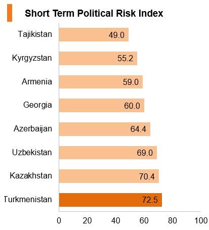 Graph: Turkmenistan short term political risk index