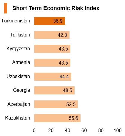 Graph: Turkmenistan short term economic risk index