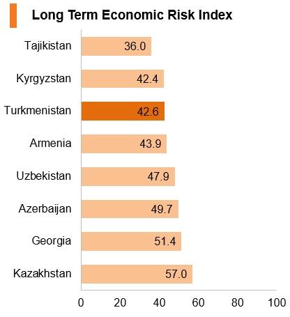Graph: Turkmenistan long term economic risk index