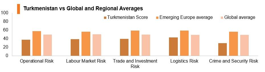 Graph: Turkmenistan vs global and regional averages