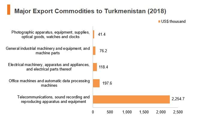 Graph: Major export commodities to Turkmenistan (2018)