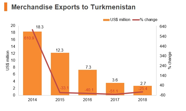Graph: Merchandise exports to Turkmenistan