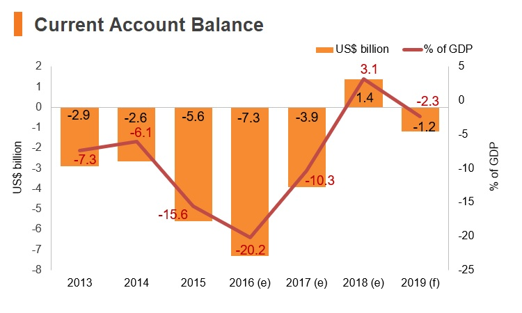 Graph: Turkmenistan current account balance