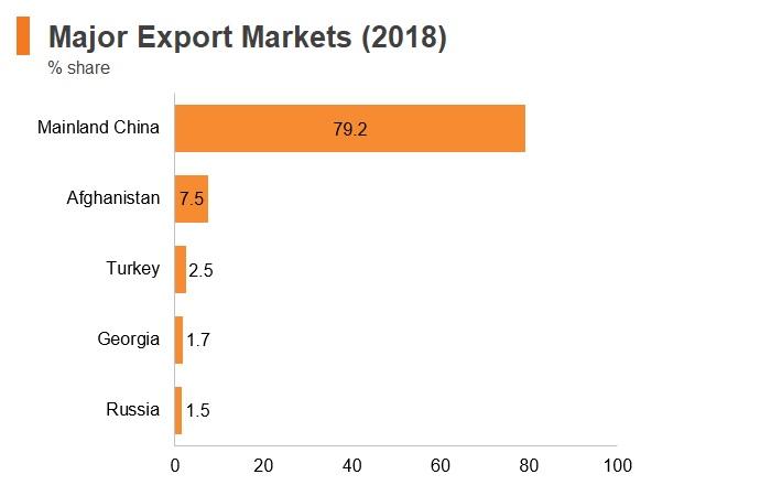 Graph: Turkmenistan major export markets (2018)