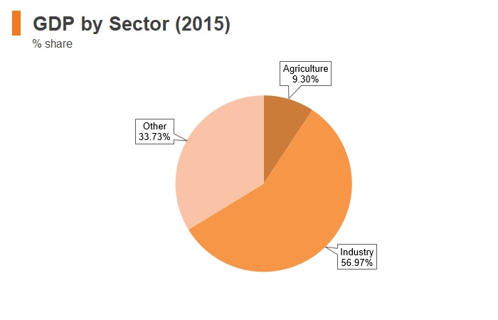 Graph: Turkmenistan GDP by sector (2015)