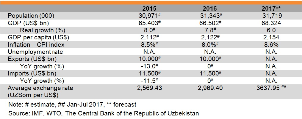 Table: Major economic indicators of Uzbekistan