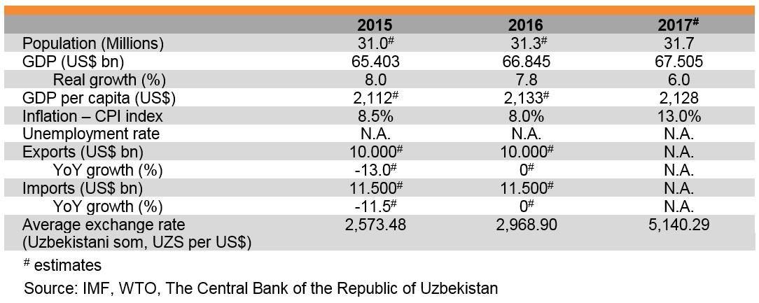 Table: Major economic indicators of Uzbekistan