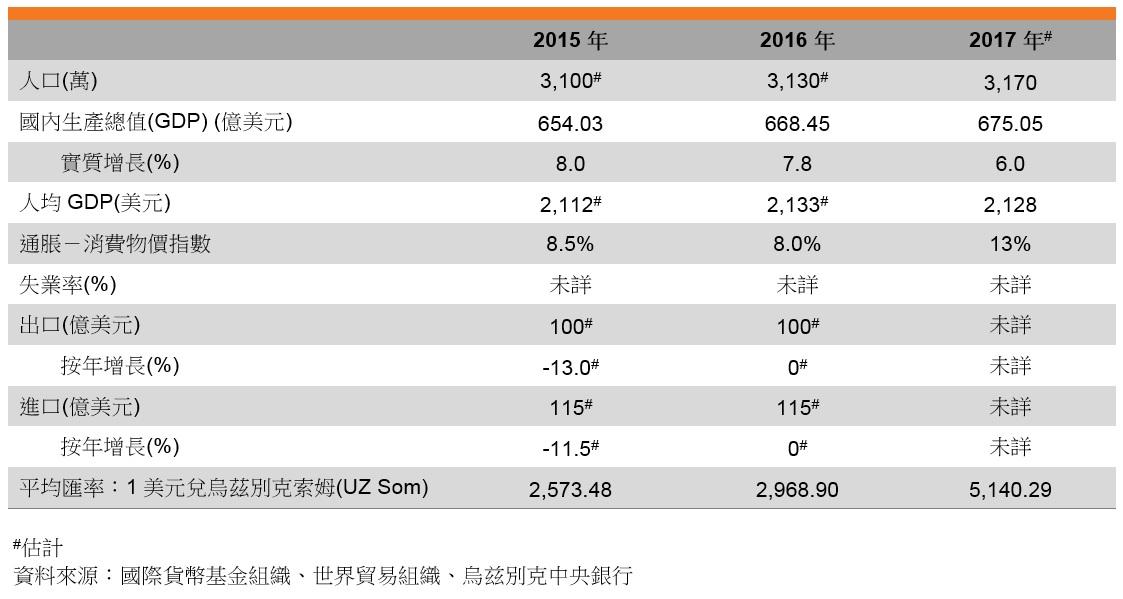 表:主要經濟指標 (烏茲別克)