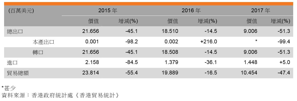 表:香港與烏茲別克的貿易