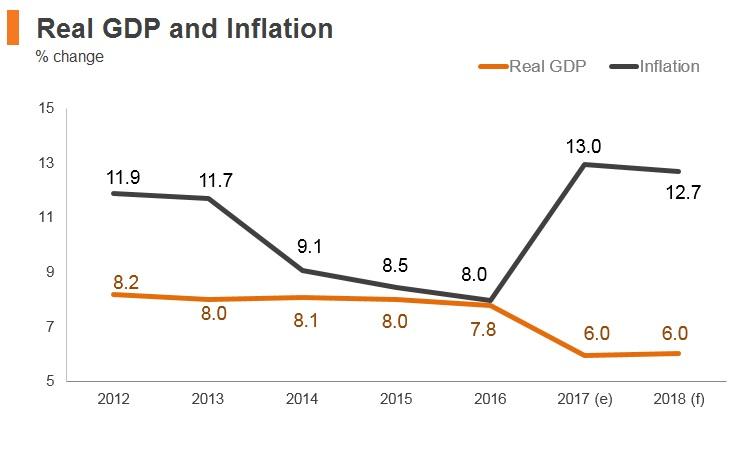 Graph: Uzbekistan real GDP and inflation
