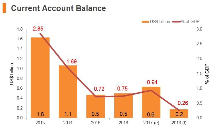 Graph: Uzbekistan current account balance