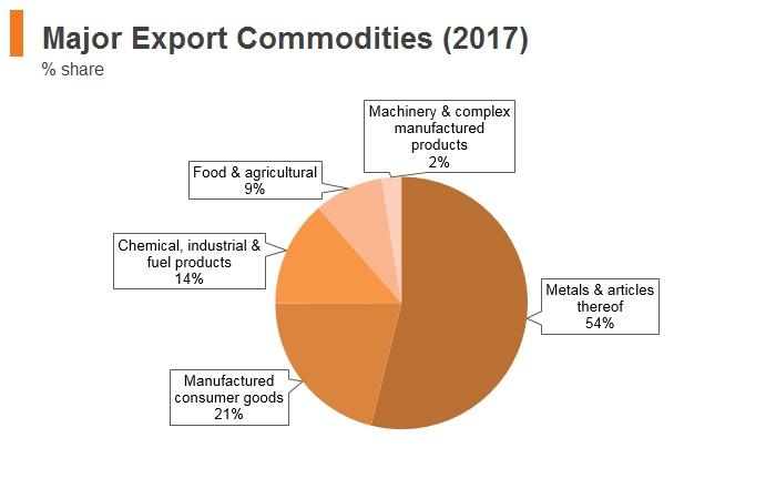 Graph: Uzbekistan major export commodities (2017)