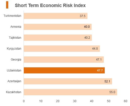 Graph: Uzbekistan short term economic risk index