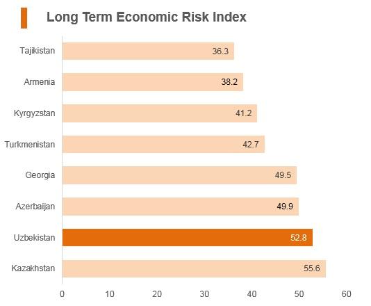 Graph: Uzbekistan long term economic risk index