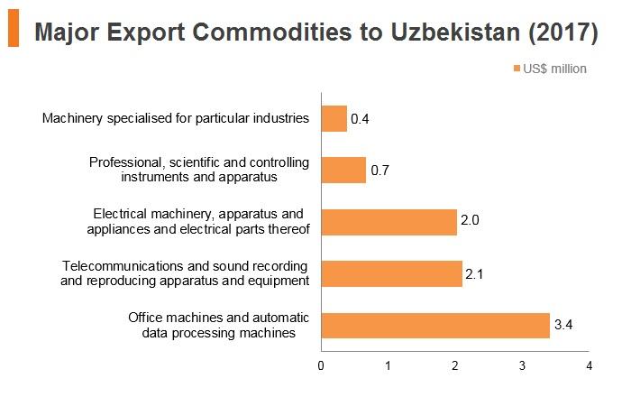 Graph: Major export commodities to Uzbekistan (2017)
