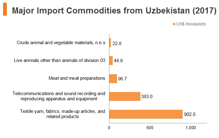 Graph: Major import commodities from Uzbekistan (2017)