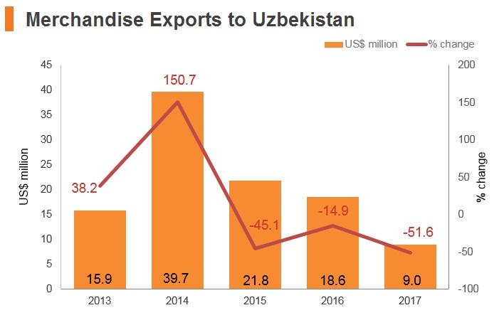 Graph: Merchandise exports to Uzbekistan
