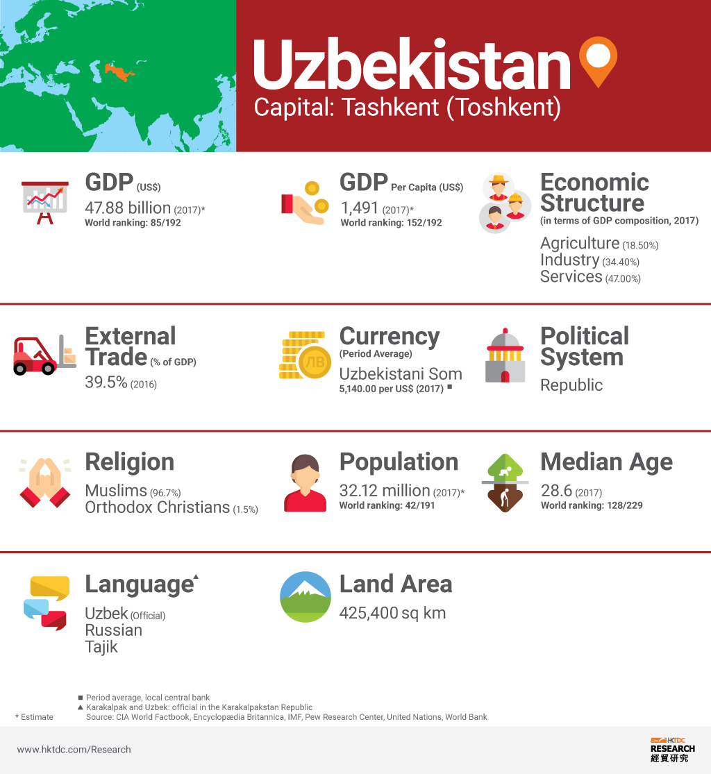 Graph: Uzbekistan factsheet