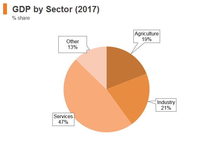 Graph: Albania GDP by sector (2017)