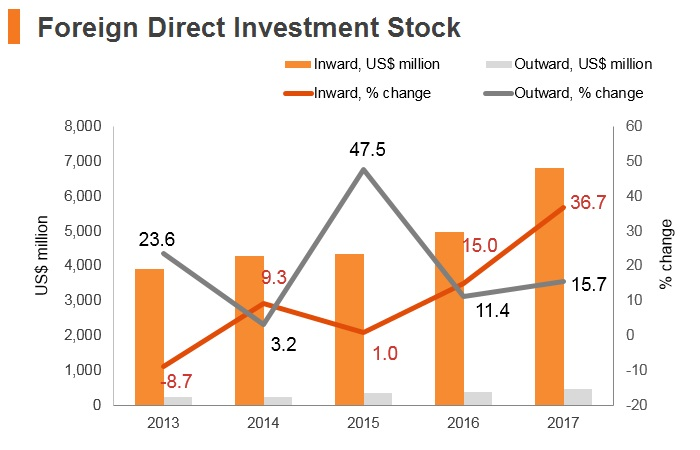 Graph: Albania FDI stock