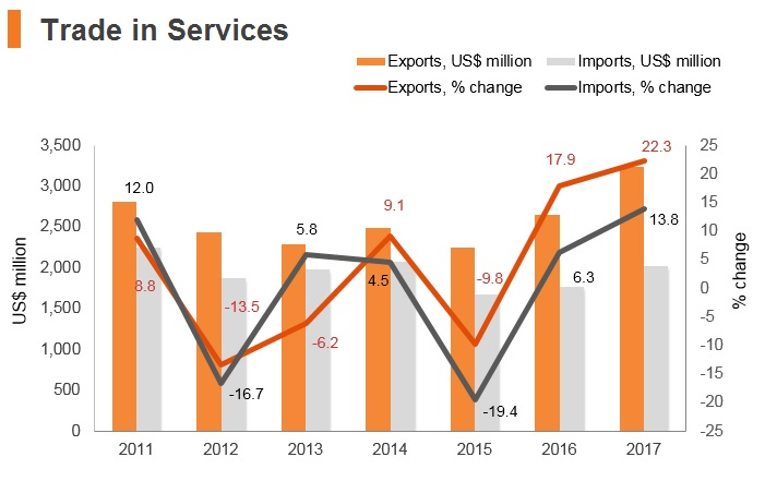 Graph: Albania trade in services