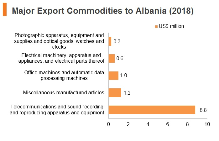 Graph: Major export commodities to Albania (2018)