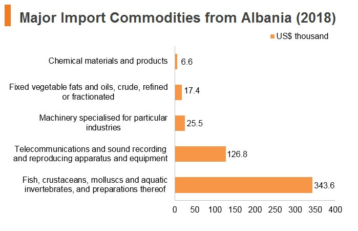 Graph: Major import commodities from Albania (2018)