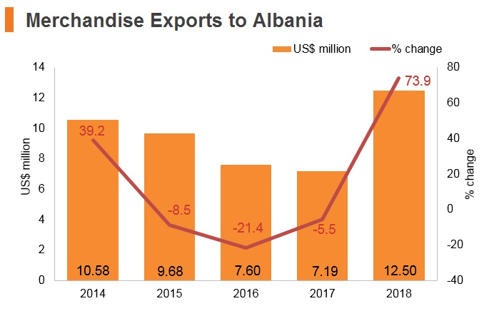 Graph: Merchandise exports to Albania