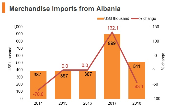 Graph: Merchandise imports from Albania