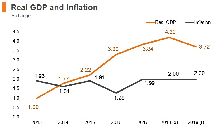 Graph: Albania real GDP and inflation
