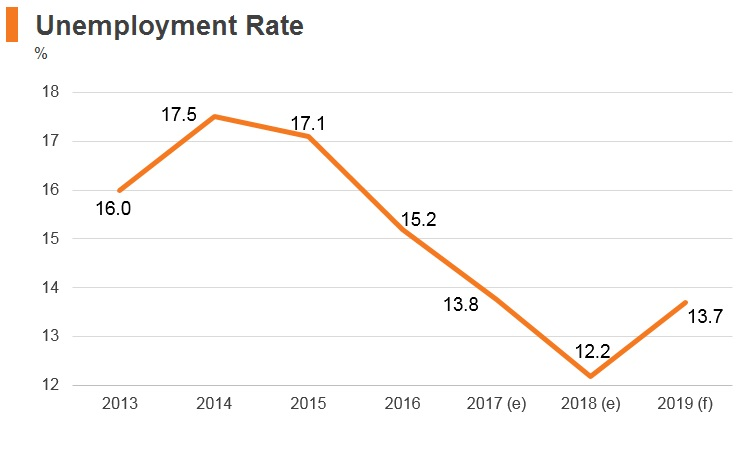 Graph: Albania unemployment rate