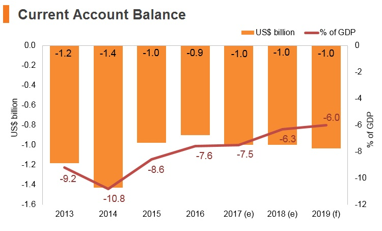 Graph: Albania current account balance