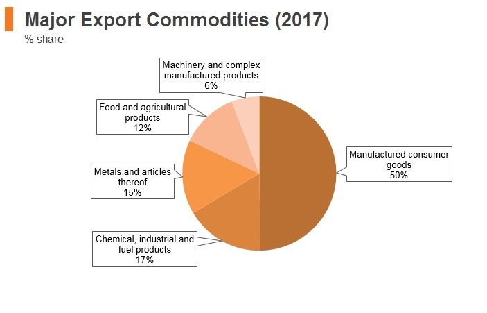 Graph: Albania major export commodities (2017)