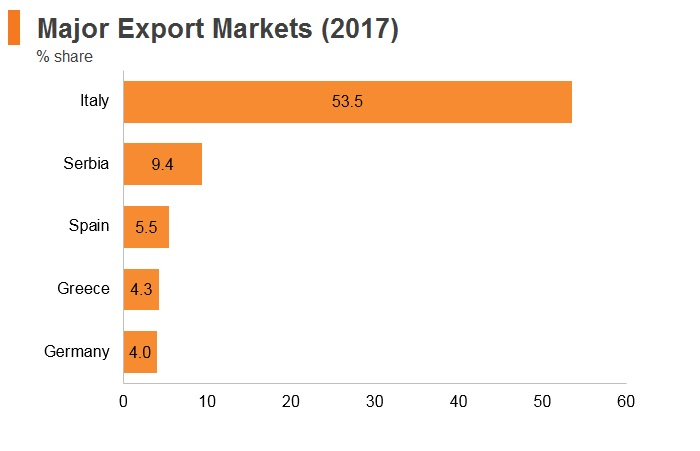 Graph: Albania major export markets (2017)