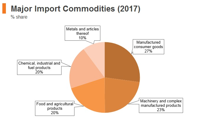 Graph: Albania major import commodities (2017)