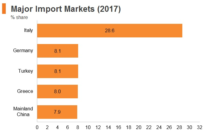 Graph: Albania major import markets (2017)