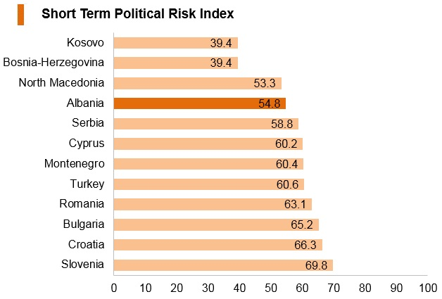Graph: Albania short term political risk index
