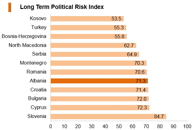Graph: Albania long term political risk index