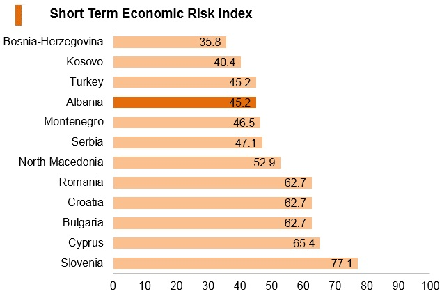 Graph: Albania short term economic risk index