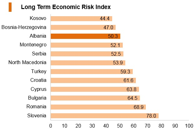 Graph: Albania long term economic risk index
