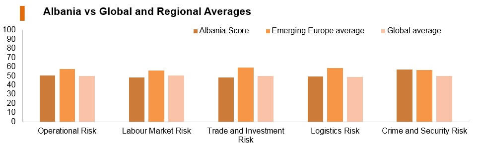Graph: Albania vs global and regional averages