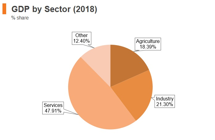 Graph: Albania GDP by sector (2018)
