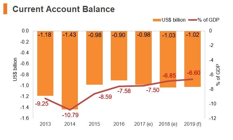 Graph: Albania current account balance