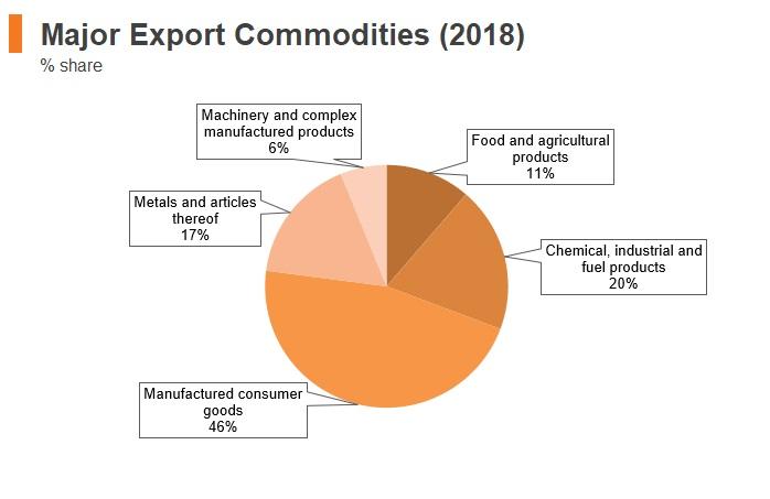 Graph: Albania major export commodities (2018)