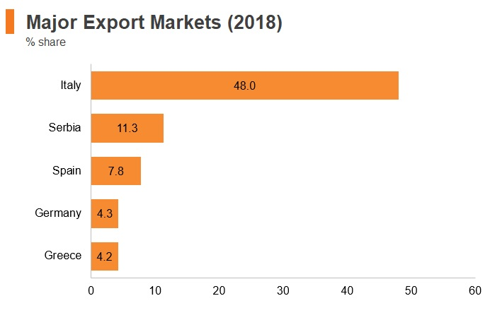 Graph: Albania major export markets (2018)