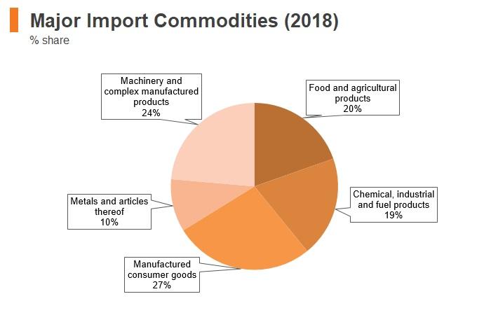 Graph: Albania major import commodities (2018)